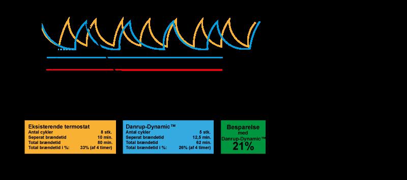 Danrup-dynamic-cyklus